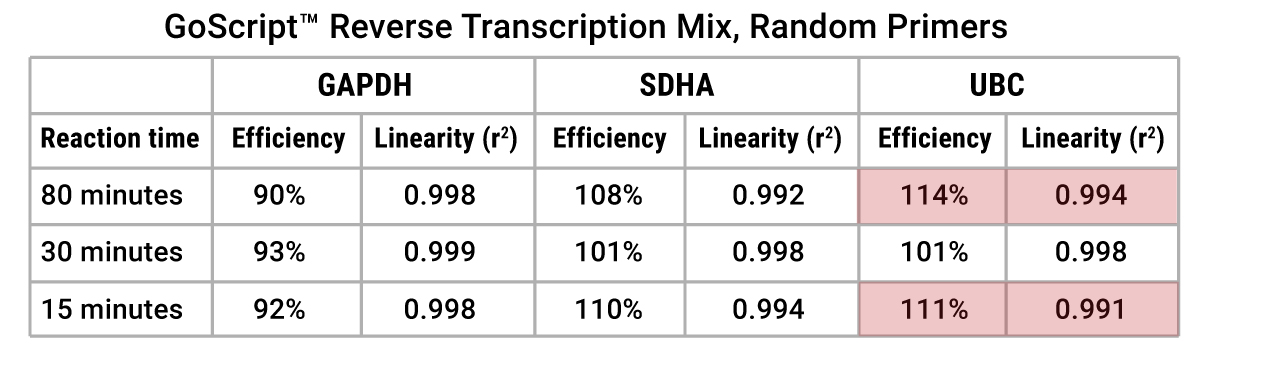 Effect of a Shortened Reverse Transcription Time on qPCR